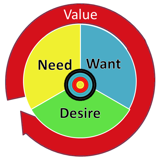 Need want desire value image