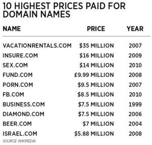 10-domain-names-table-300x285